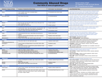 Commonly abused drugs and their effects